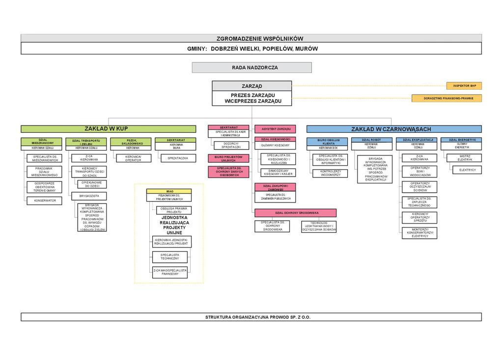 Schemat organizacyjny Spółki 2017-05-09.jpeg