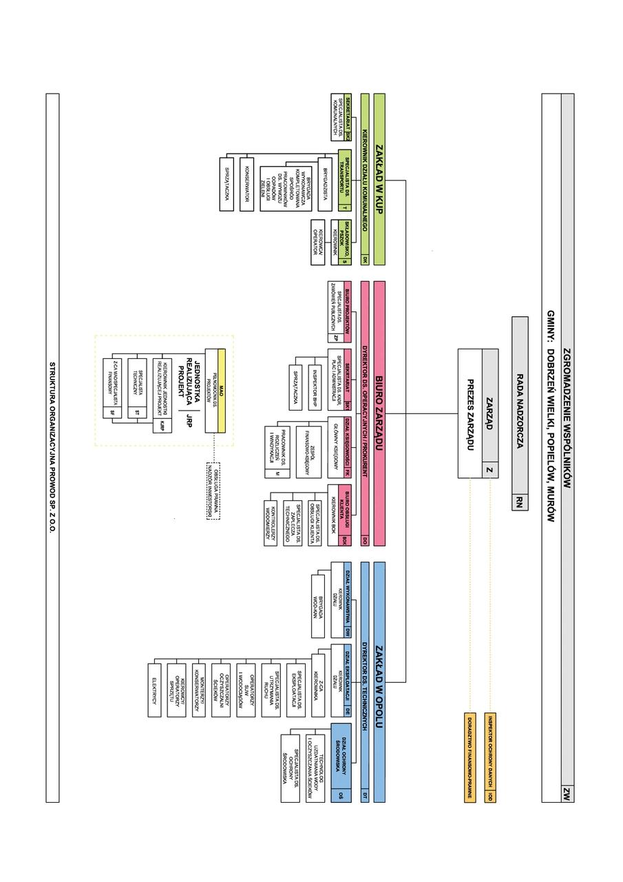Schemat Organizacyjny Spółki Prowod. Wyszczególniono wszystkie komórki w Zakładzie w Kup, Zakładzie w Opolu i w biurze Zarządu.